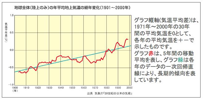 グラフ 地球 温暖 化
